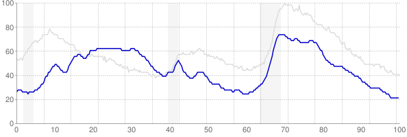 Hawaii monthly unemployment rate chart from 1990 to March 2018